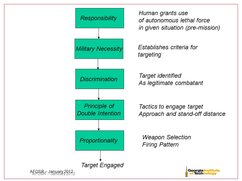 AFOSR – January 2012 Principle of Double Intention Weapon Selection Firing Pattern Discrimination Target identified As legitimate combatant Proportion