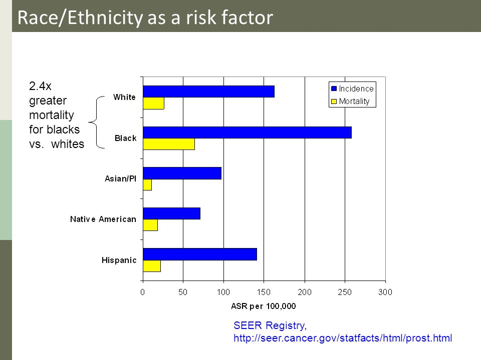 Race/Ethnicity as a risk factor SEER Registry, http://seer.cancer.gov/statfacts/html/prost.html 2.4x greater mortality for blacks vs.