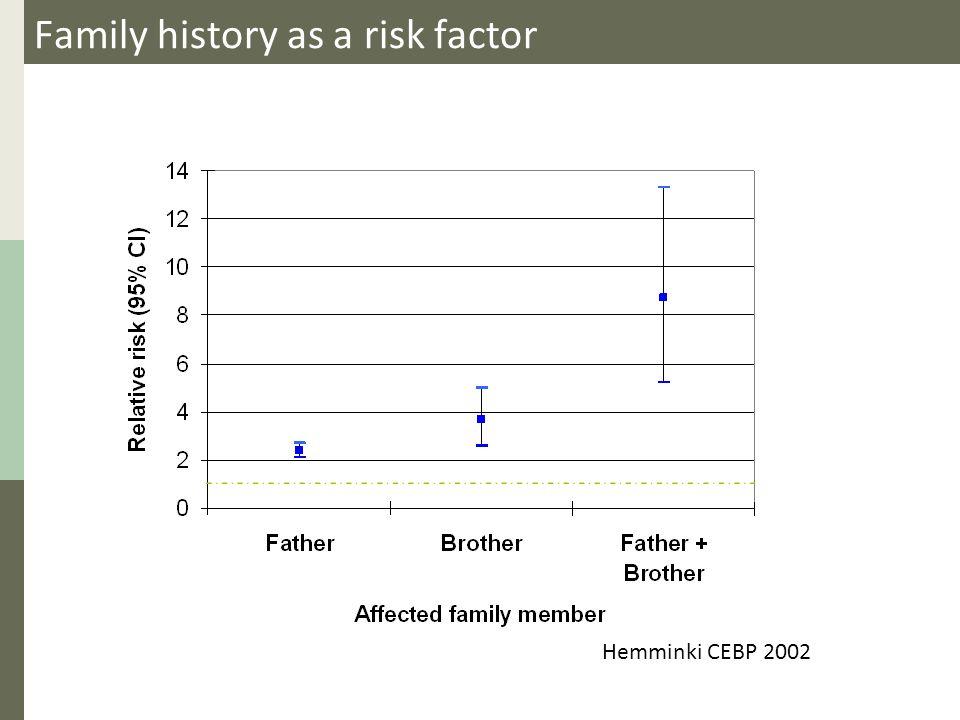 Family history as a risk factor Hemminki CEBP 2002