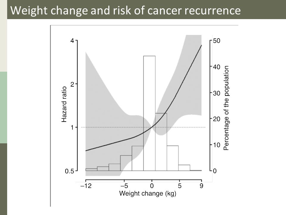 Weight change and risk of cancer recurrence