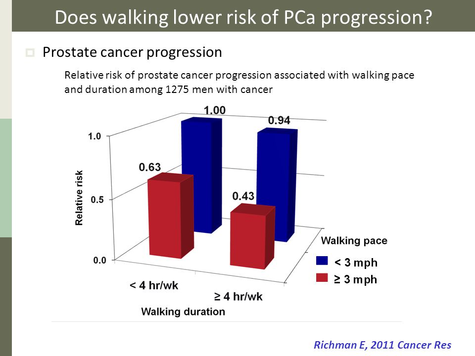 Does walking lower risk of PCa progression?  Prostate cancer progression Richman E, 2011 Cancer Res Relative risk of prostate cancer progression asso