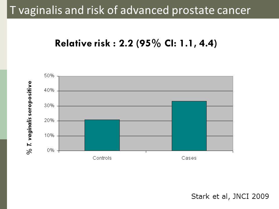 T vaginalis and risk of advanced prostate cancer Relative risk : 2.2 (95% CI: 1.1, 4.4) % T. vaginalis seropositive Stark et al, JNCI 2009