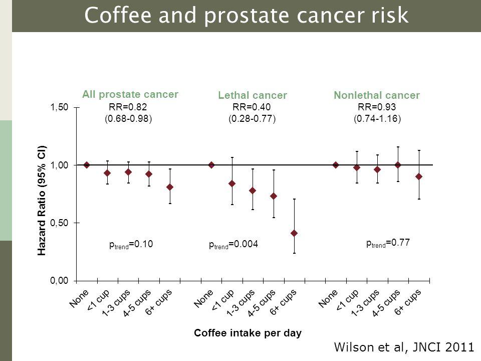All prostate cancer Lethal cancerNonlethal cancer p trend =0.10p trend =0.004 p trend =0.77 RR=0.40 (0.28-0.77) RR=0.93 (0.74-1.16) RR=0.82 (0.68-0.98) Coffee and prostate cancer risk Wilson et al, JNCI 2011