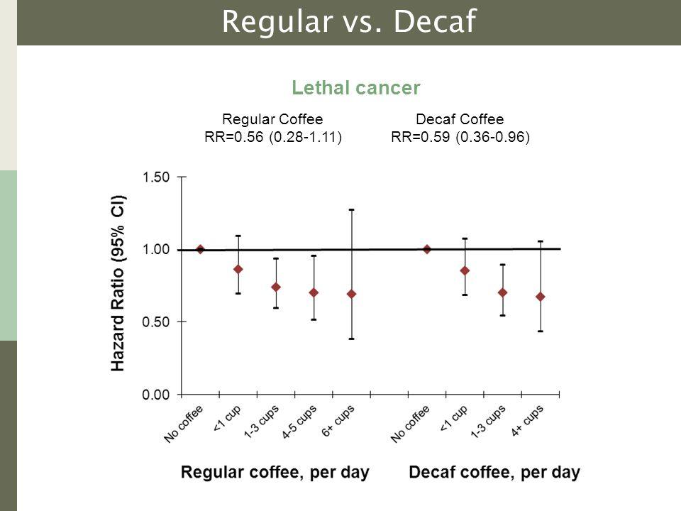 Regular vs. Decaf Lethal cancer Regular Coffee RR=0.56 (0.28-1.11) Decaf Coffee RR=0.59 (0.36-0.96)