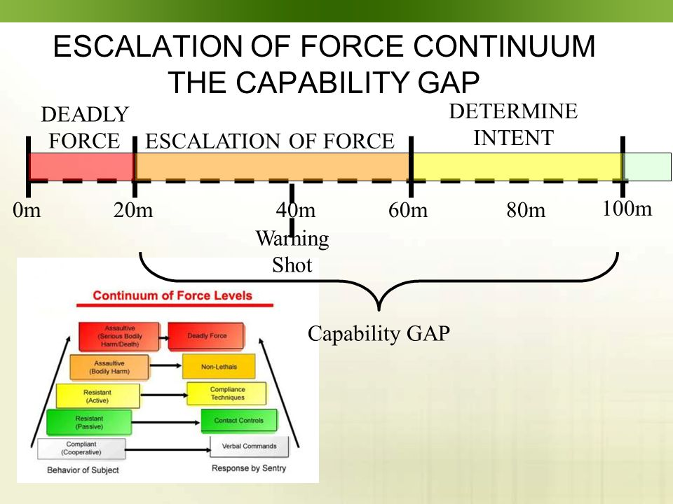 ESCALATION OF FORCE CONTINUUM THE CAPABILITY GAP 100m 0m20m60m80m DETERMINE INTENT 40m Warning Shot DEADLY FORCE ESCALATION OF FORCE Capability GAP