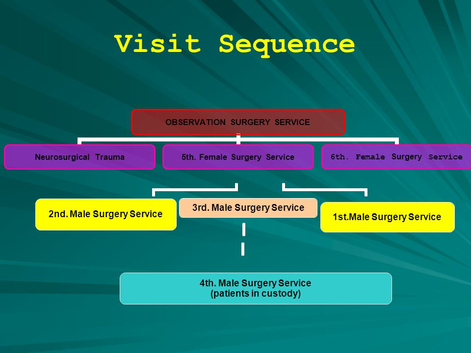 Visit Sequence 3rd. Male Surgery Service 1st.Male Surgery Service 4th.