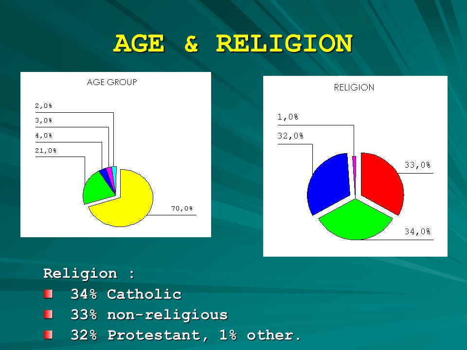 AGE & RELIGION Religion : 34% Catholic 34% Catholic 33% non-religious 33% non-religious 32% Protestant, 1% other.