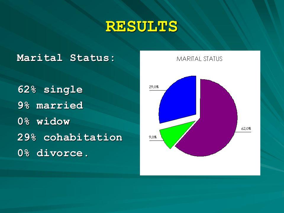 RESULTS Marital Status: 62% single 9% married 0% widow 29% cohabitation 0% divorce.