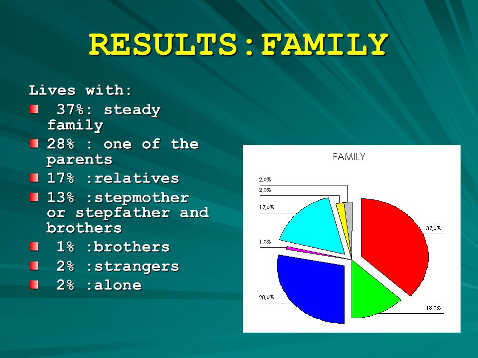 RESULTS:FAMILY Lives with: 37%: steady family 37%: steady family 28% : one of the parents 17% :relatives 13% :stepmother or stepfather and brothers 1% :brothers 1% :brothers 2% :strangers 2% :strangers 2% :alone 2% :alone