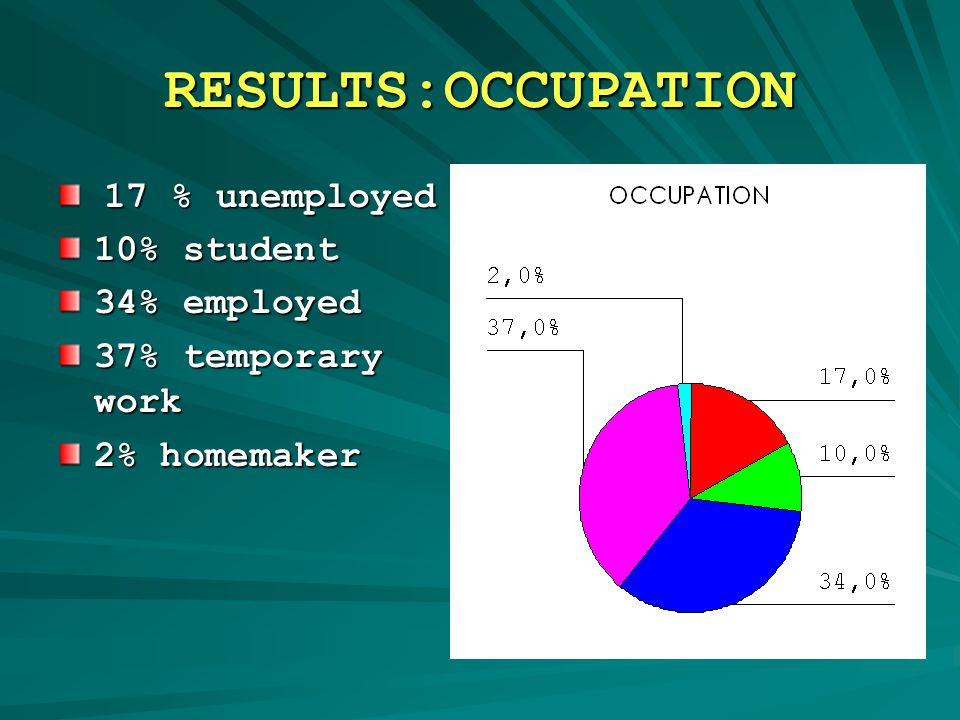RESULTS:OCCUPATION 17 % unemployed 17 % unemployed 10% student 34% employed 37% temporary work 2% homemaker