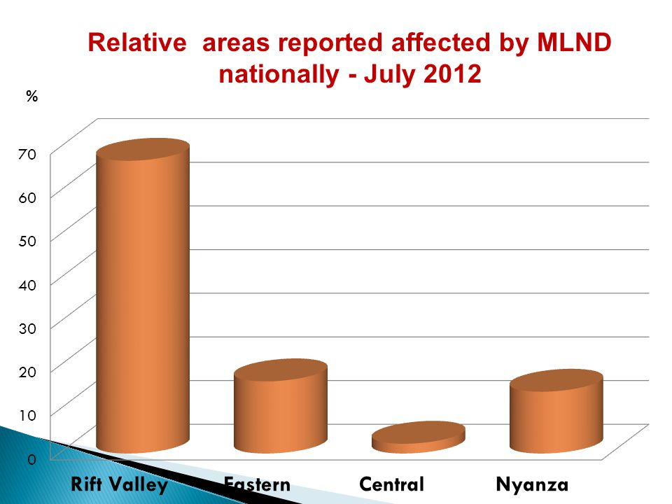 Relative areas reported affected by MLND nationally - July 2012