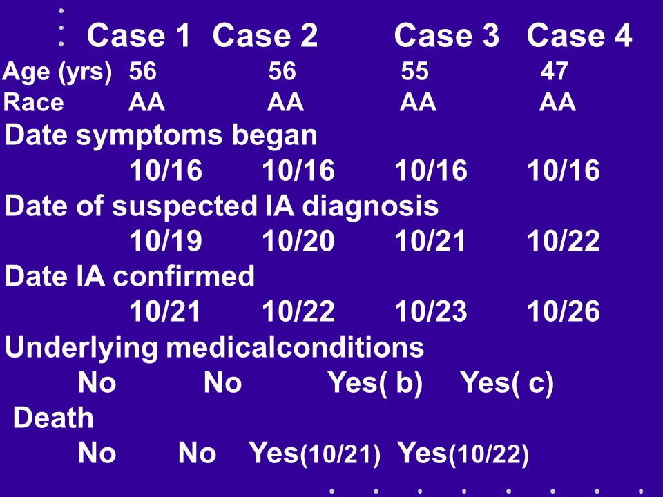 Case 1 Case 2 Case 3Case 4 Age (yrs) 56 56 55 47 Race AA AA AA AA Date symptoms began 10/16 10/16 Date of suspected IA diagnosis 10/19 10/20 10/21 10/22 Date IA confirmed 10/21 10/22 10/23 10/26 Underlying medicalconditions No No Yes( b) Yes( c) Death No No Yes (10/21) Yes (10/22)