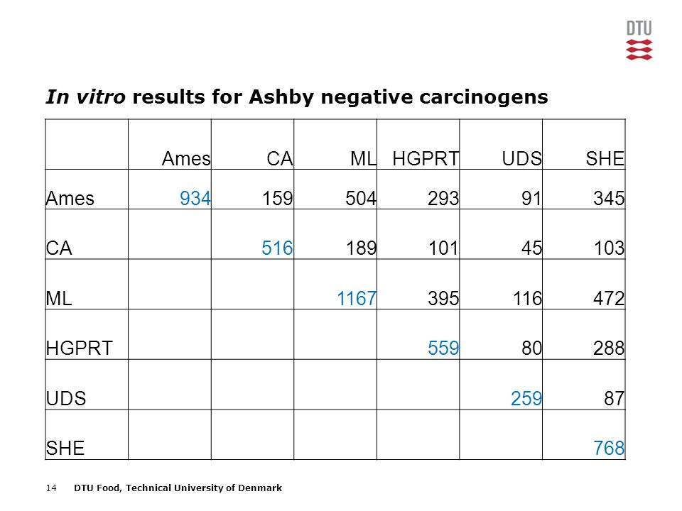 14DTU Food, Technical University of Denmark In vitro results for Ashby negative carcinogens AmesCAMLHGPRTUDSSHE Ames93415950429391345 CA51618910145103 ML1167395116472 HGPRT55980288 UDS25987 SHE768