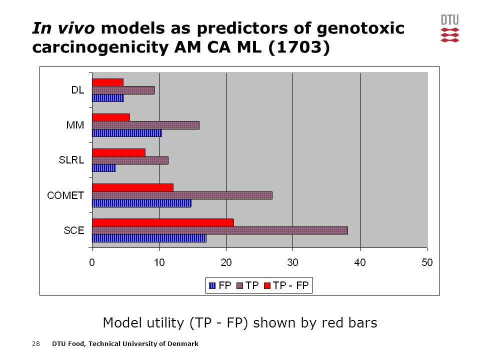 28DTU Food, Technical University of Denmark In vivo models as predictors of genotoxic carcinogenicity AM CA ML (1703) Model utility (TP - FP) shown by red bars
