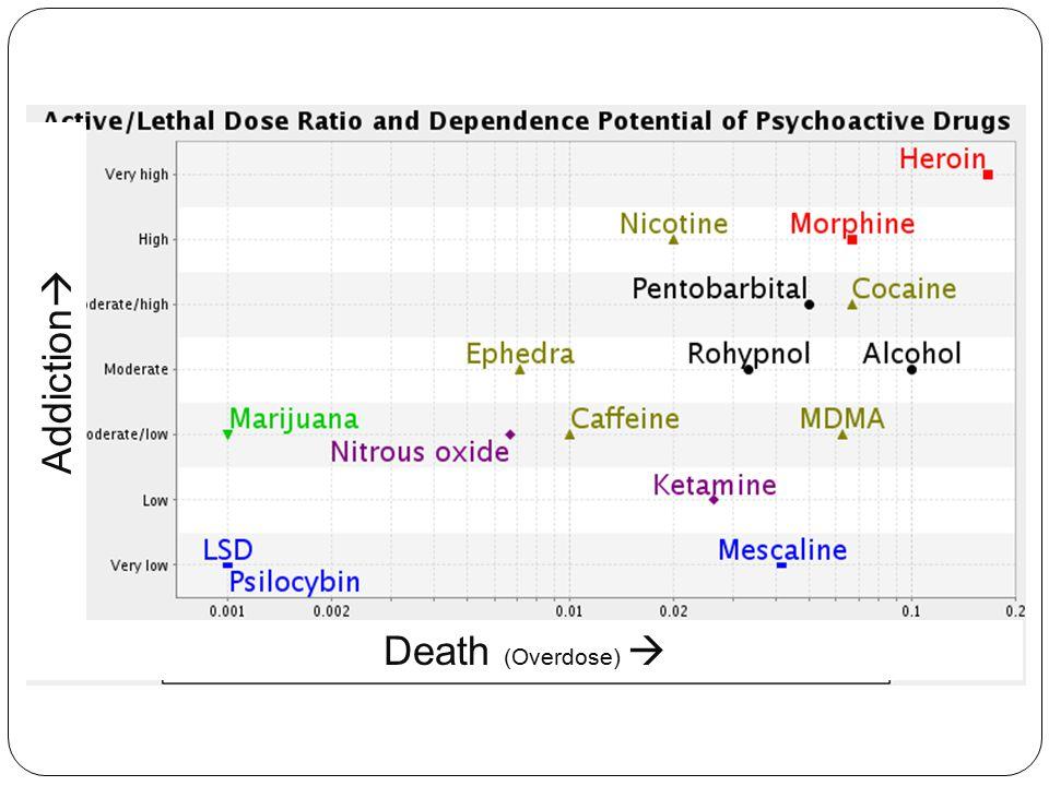 Death (Overdose)  Addiction 