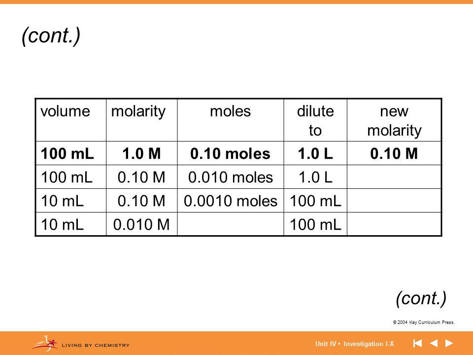 © 2004 Key Curriculum Press. Unit IV Investigation I-X volumemolaritymolesdilute to new molarity 100 mL1.0 M0.10 moles1.0 L0.10 M 100 mL0.10 M0.010 mo