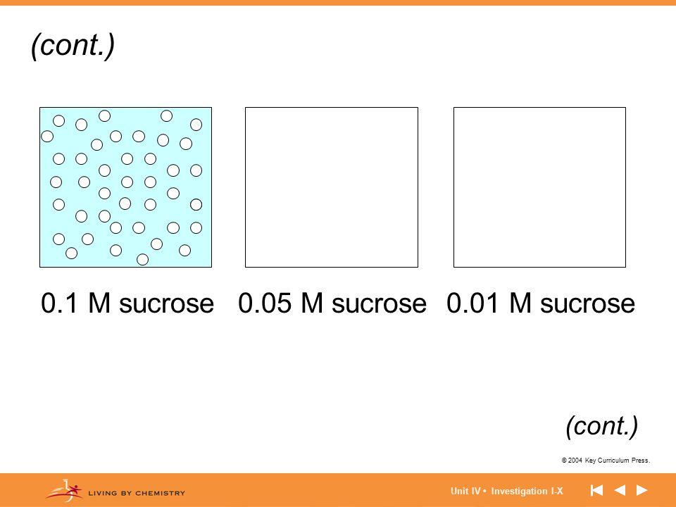 © 2004 Key Curriculum Press. Unit IV Investigation I-X 0.1 M sucrose0.01 M sucrose0.05 M sucrose (cont.)