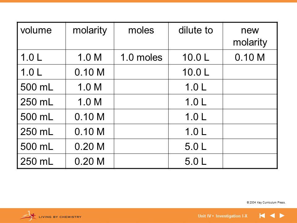 © 2004 Key Curriculum Press. Unit IV Investigation I-X volumemolaritymolesdilute tonew molarity 1.0 L1.0 M1.0 moles10.0 L0.10 M 1.0 L0.10 M10.0 L 500