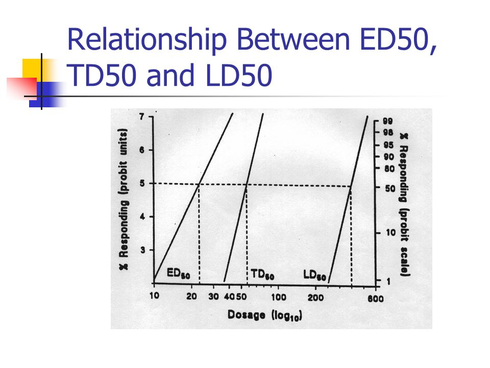 Relationship Between ED50, TD50 and LD50
