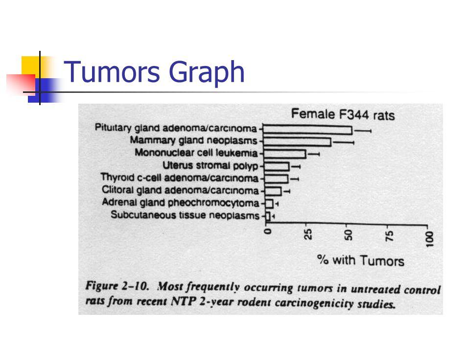 Tumors Graph
