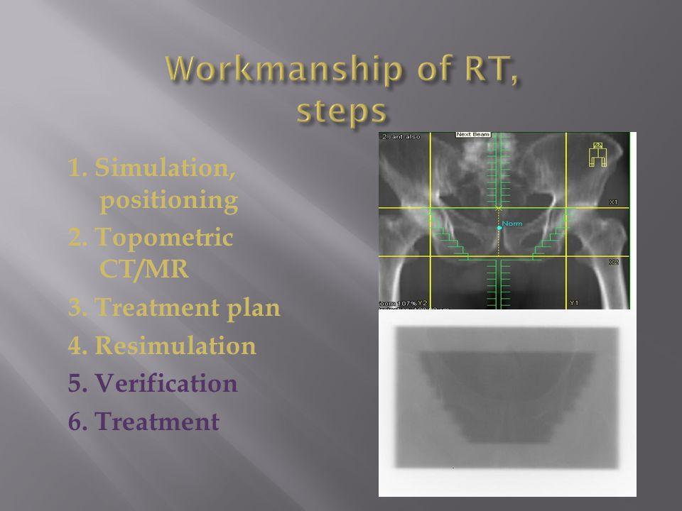1. Simulation, positioning 2. Topometric CT/MR 3.
