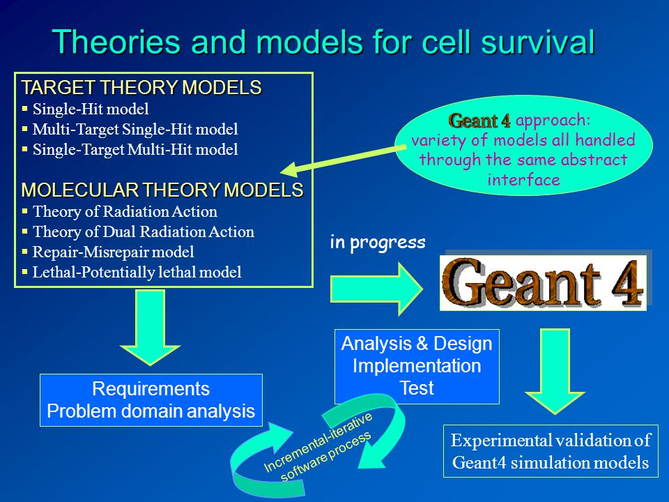 Requirements Problem domain analysis Theories and models for cell survival Analysis & Design Implementation Test Experimental validation of Geant4 simulation models in progress Incremental-iterative software process approach: variety of models all handled through the same abstract interface TARGET THEORY MODELS  Single-Hit model  Multi-Target Single-Hit model  Single-Target Multi-Hit model MOLECULAR THEORY MODELS  Theory of Radiation Action  Theory of Dual Radiation Action  Repair-Misrepair model  Lethal-Potentially lethal model