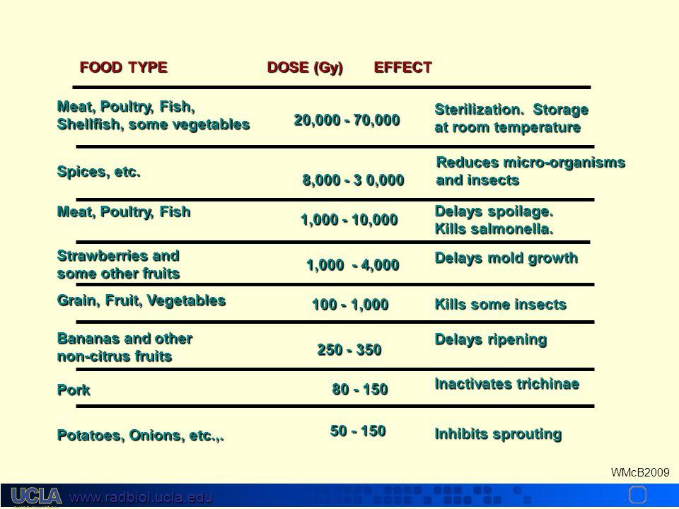 www.radbiol.ucla.edu WMcB2009 Mean Inactivation Dose (Do) Virus D 0 approx. = 1500 Gy E. Coli D 0 approx. = 100 Gy Mammalian bone marrow cells D 0 = 1