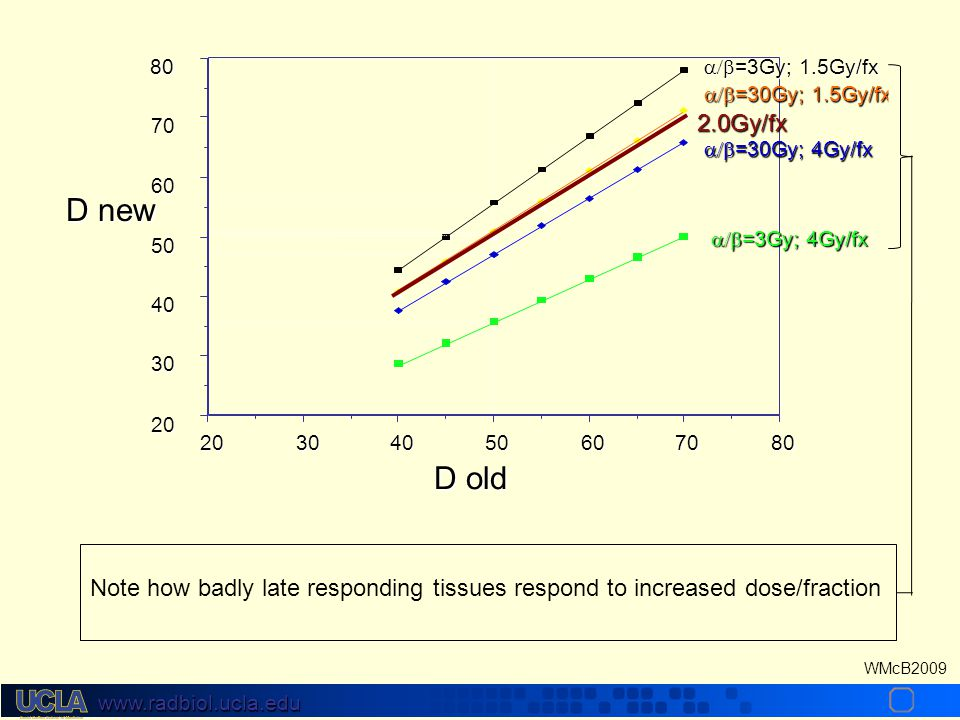 www.radbiol.ucla.edu WMcB2009 Response to Fractionation Varies With Tissue 16128400.01.1 1 Dose (Gy) S.F. Late Responding Tissues -  = 2Gy Acute R