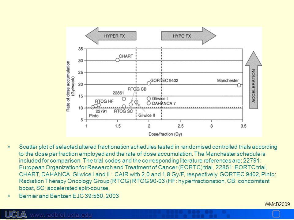 www.radbiol.ucla.edu WMcB2009 Hyperfractionated Barcelona (586), Brazil (112), RTOG 90-03 (1113), EORTC 22791 (356), Toronto (331) Very accelerated CH