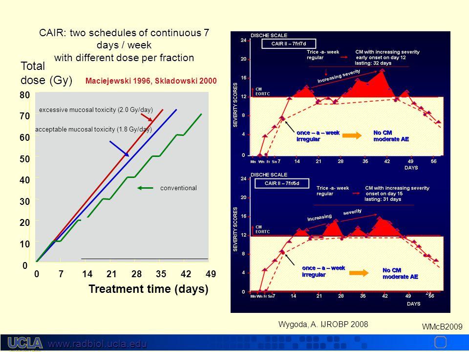 www.radbiol.ucla.edu WMcB2009 Skladowski 2000 OVERALL SURVIVAL CONTROL CAIR log-rank p=0.00001 Follow-up (months) Probability 66-72 Gy - 33-36 fx - 5