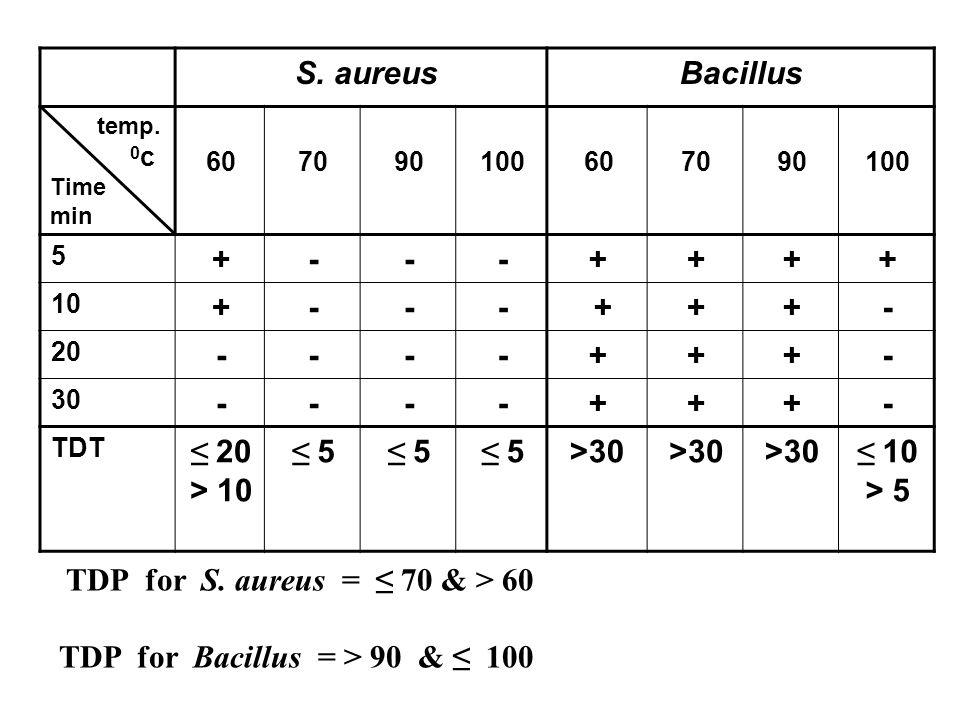 Bacillus S. aureus 100907060100907060 temp. 0 c Time min ++++---+ 5 -++ +---+ 10 -+++---- 20 -+++---- 30 ≤ 10 > 5 >30 ≤ 5 ≤ 20 > 10 TDT TDP for S. aur