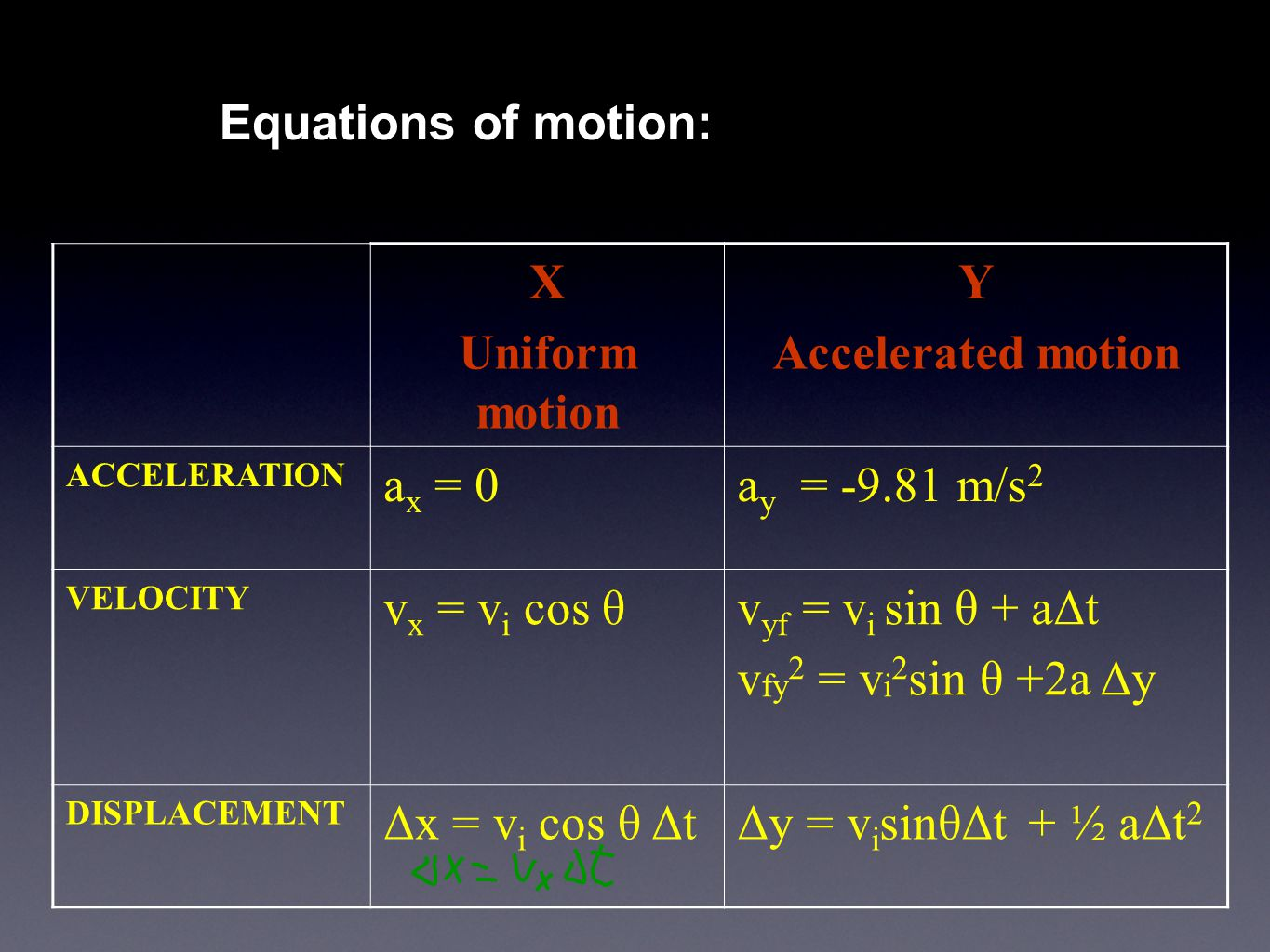 Equations of motion: X Uniform motion Y Accelerated motion ACCELERATION a x = 0a y = -9.81 m/s 2 VELOCITY v x = v i cos θv yf = v i sin θ + aΔt v fy 2 = v i 2 sin θ +2a Δy DISPLACEMENT Δx = v i cos θ ΔtΔy = v i sinθΔt + ½ aΔt 2