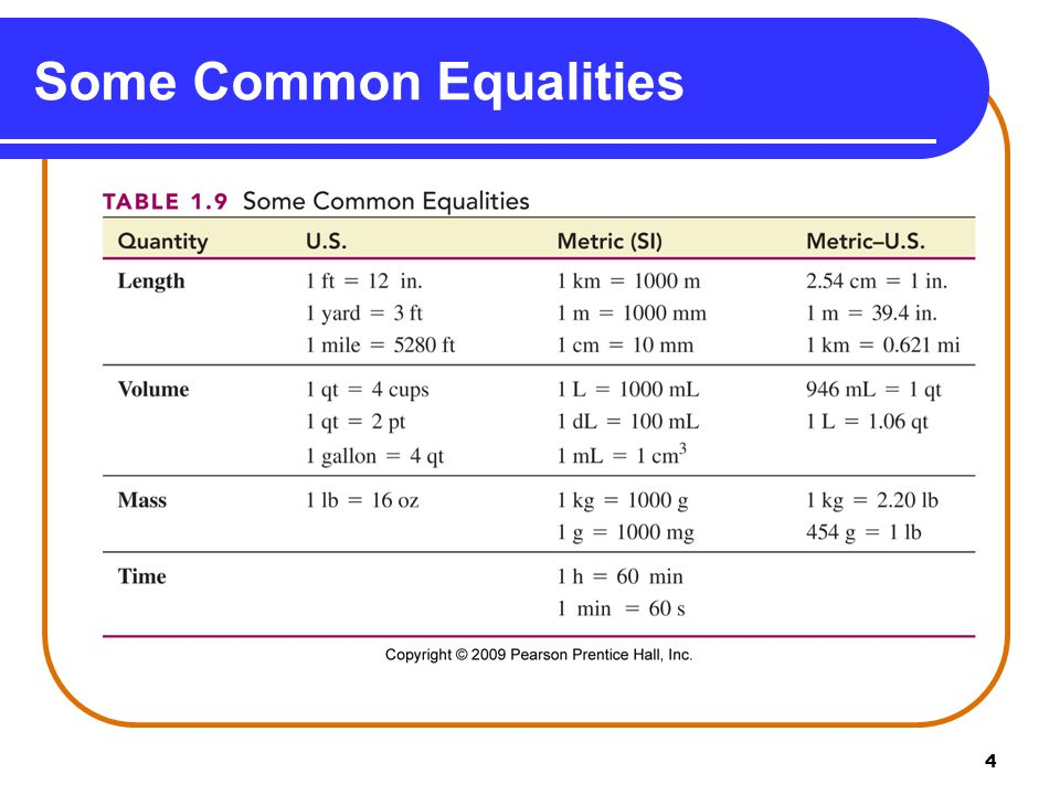 4 Some Common Equalities 39.4 in. 1.06 qt 946 mL = 1 qt