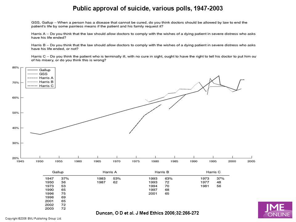 Copyright ©2006 BMJ Publishing Group Ltd. Duncan, O D et al. J Med Ethics 2006;32:266-272 Public approval of suicide, various polls, 1947-2003