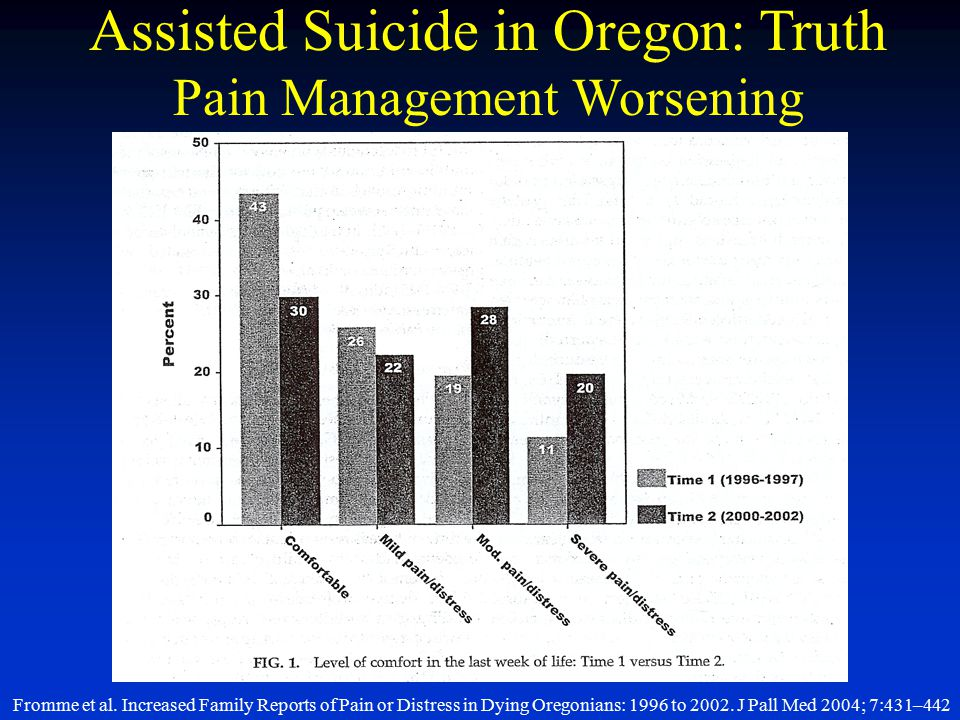 Fromme et al. Increased Family Reports of Pain or Distress in Dying Oregonians: 1996 to 2002. J Pall Med 2004; 7:431–442 Assisted Suicide in Oregon: T