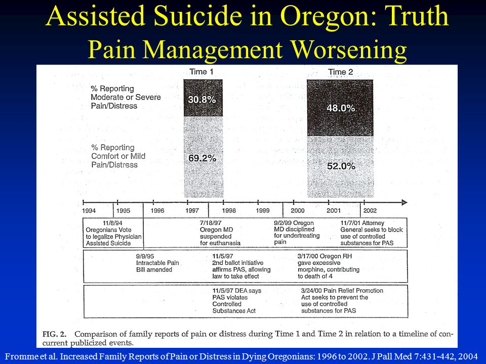 Fromme et al. Increased Family Reports of Pain or Distress in Dying Oregonians: 1996 to 2002. J Pall Med 7:431-442, 2004 Assisted Suicide in Oregon: T
