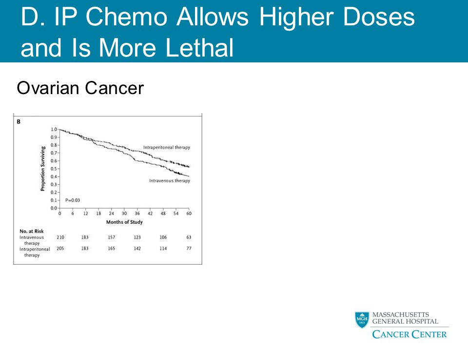 D. IP Chemo Allows Higher Doses and Is More Lethal Armstrong DK et al. N Engl J Med 2006;354:34-43. Ovarian Cancer