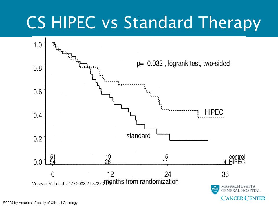 . Verwaal V J et al. JCO 2003;21:3737-3743 ©2003 by American Society of Clinical Oncology CS HIPEC vs Standard Therapy