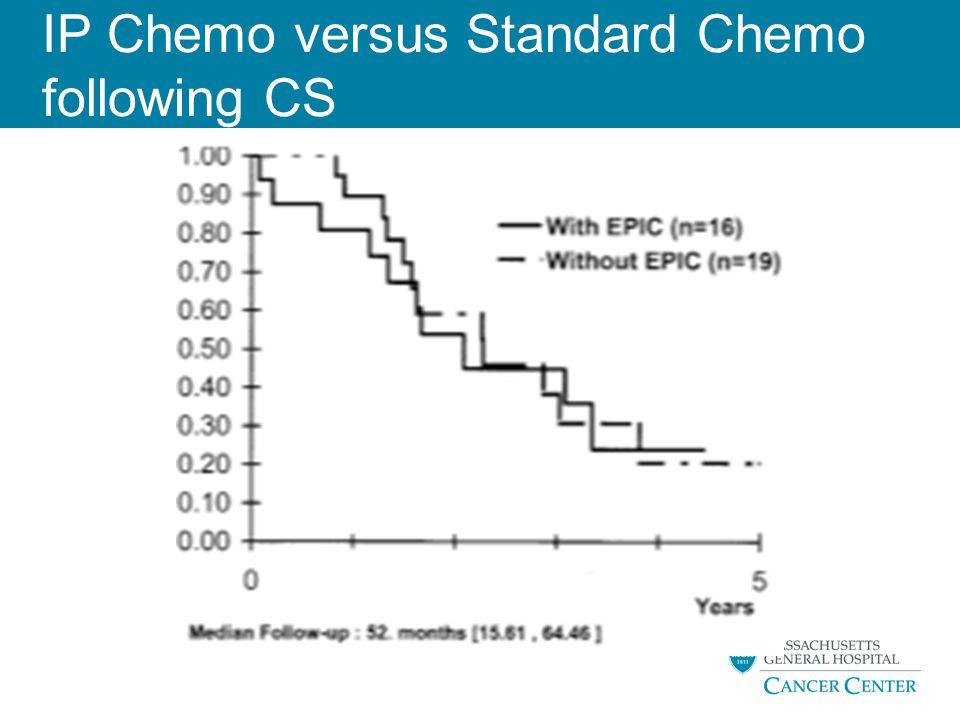 IP Chemo versus Standard Chemo following CS