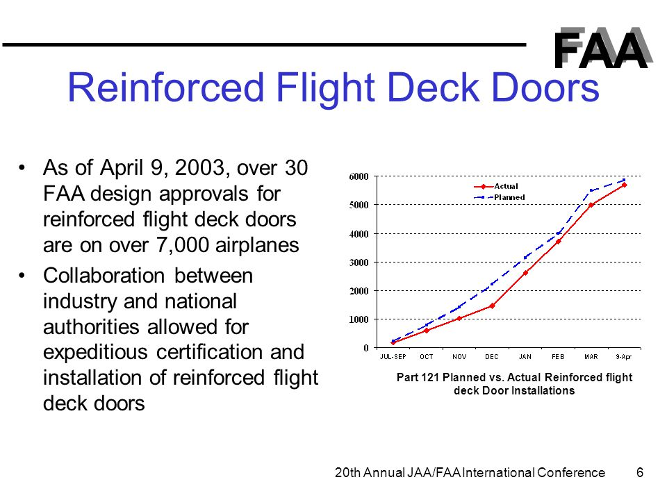FAA 20th Annual JAA/FAA International Conference 6 Reinforced Flight Deck Doors As of April 9, 2003, o ver 30 FAA design approvals for reinforced flig