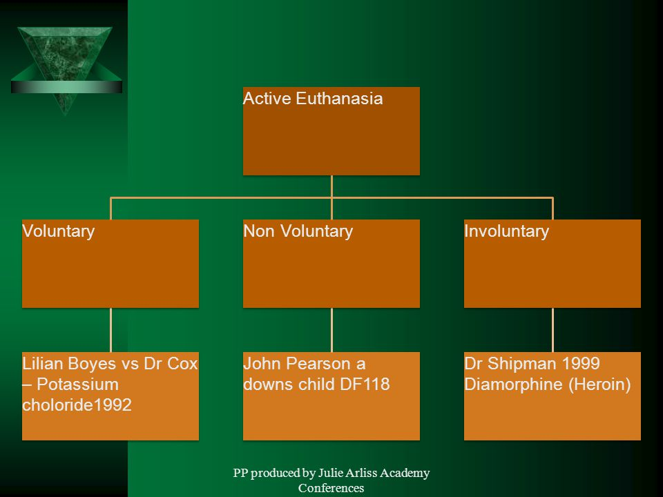 PP produced by Julie Arliss Academy Conferences Active Euthanasia Voluntary Lilian Boyes vs Dr Cox – Potassium choloride1992 Non Voluntary John Pearson a downs child DF118 Involuntary Dr Shipman 1999 Diamorphine (Heroin)