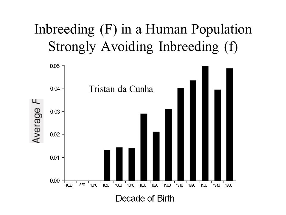 Inbreeding (F) in a Human Population Strongly Avoiding Inbreeding (f) Tristan da Cunha