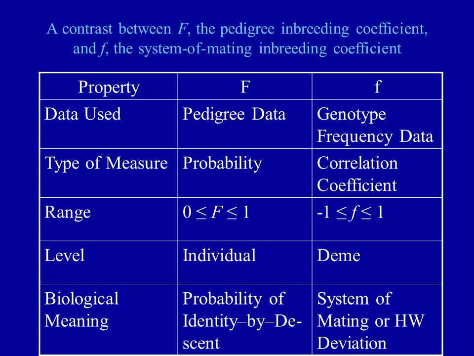 A contrast between F, the pedigree inbreeding coefficient, and f, the system-of-mating inbreeding coefficient PropertyFf Data UsedPedigree DataGenotype Frequency Data Type of MeasureProbabilityCorrelation Coefficient Range0 ≤ F ≤ 1-1 ≤ f ≤ 1 LevelIndividualDeme Biological Meaning Probability of Identity–by–De- scent System of Mating or HW Deviation