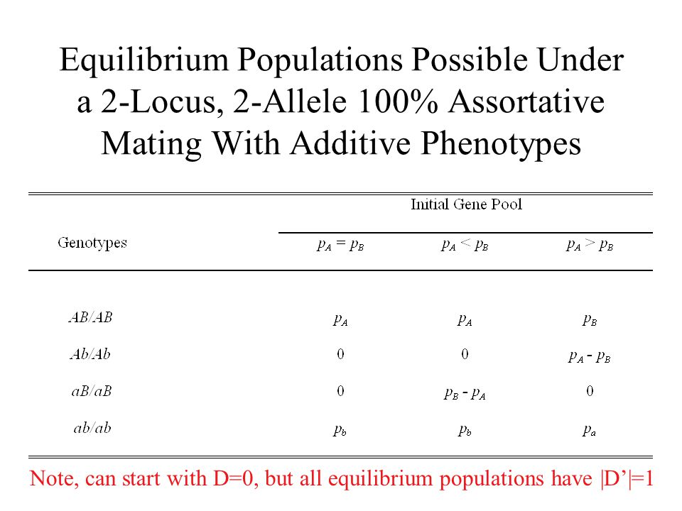 Equilibrium Populations Possible Under a 2-Locus, 2-Allele 100% Assortative Mating With Additive Phenotypes Note, can start with D=0, but all equilibr