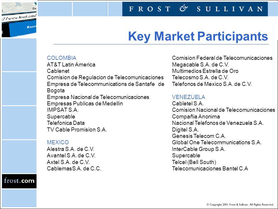 COLOMBIA AT&T Latin America Cablenet Comision de Regulacion de Telecomunicaciones Empresa de Telecommunications de Santafe de Bogota Empresa Nacional de Telecomunicaciones Empresas Publicas de Medellin IMPSAT S.A.