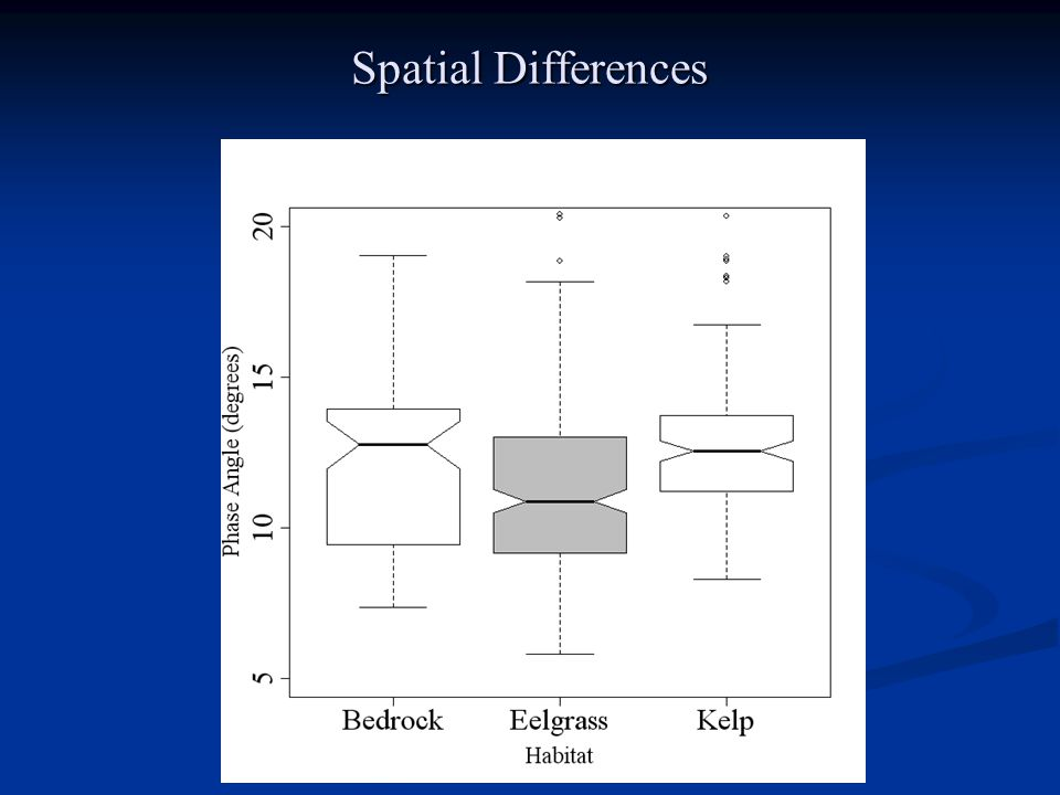 Spatial Differences