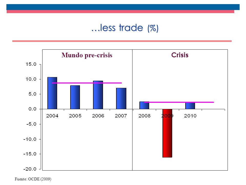 …less trade (%) Fuente: OCDE (2009) Crisis Mundo pre-crisis