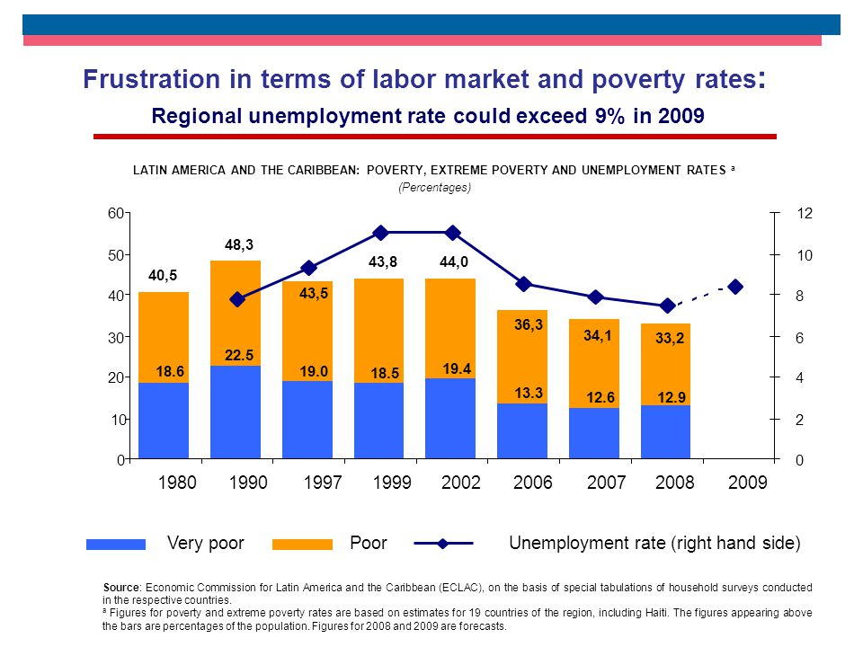LATIN AMERICA AND THE CARIBBEAN: POVERTY, EXTREME POVERTY AND UNEMPLOYMENT RATES a (Percentages) Source: Economic Commission for Latin America and the