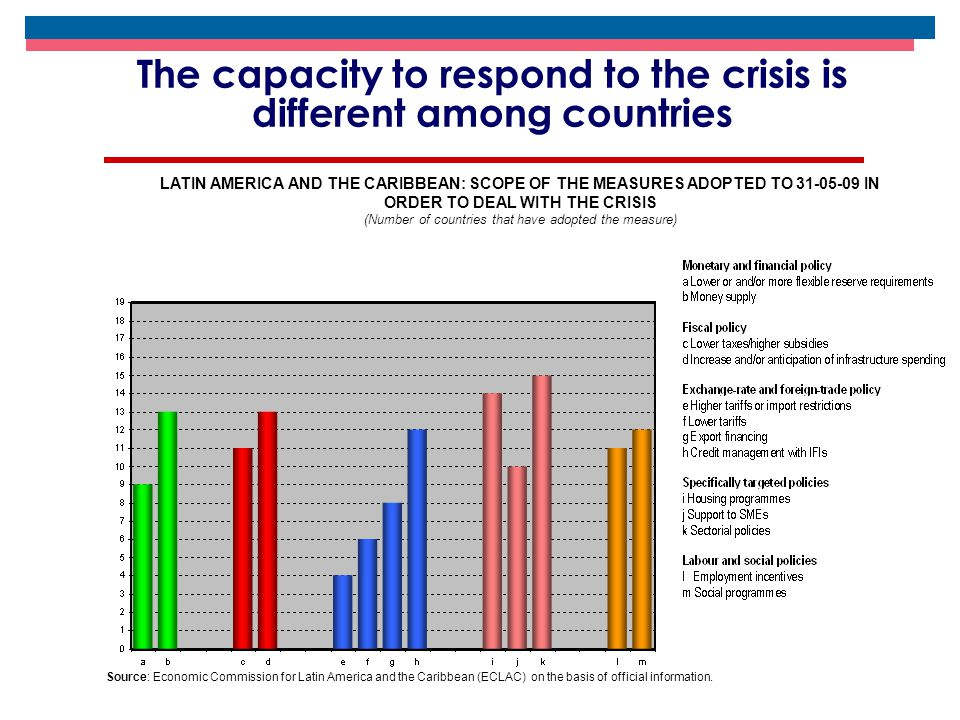 The capacity to respond to the crisis is different among countries LATIN AMERICA AND THE CARIBBEAN: SCOPE OF THE MEASURES ADOPTED TO 31-05-09 IN ORDER