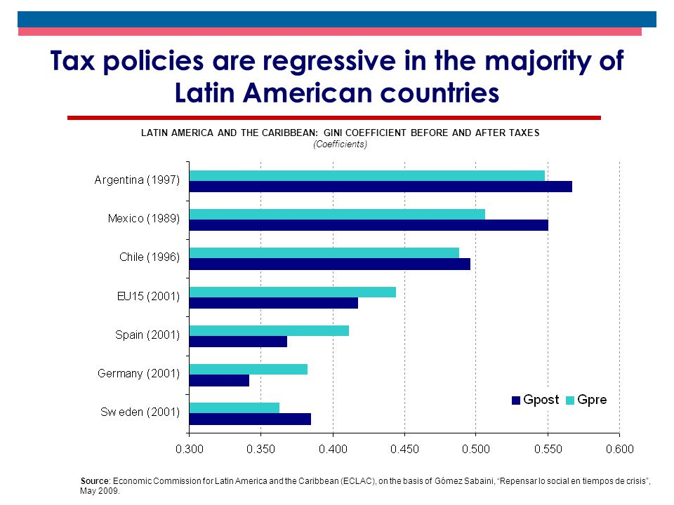 Tax policies are regressive in the majority of Latin American countries Source: Economic Commission for Latin America and the Caribbean (ECLAC), on the basis of Gómez Sabaini, Repensar lo social en tiempos de crisis , May 2009.